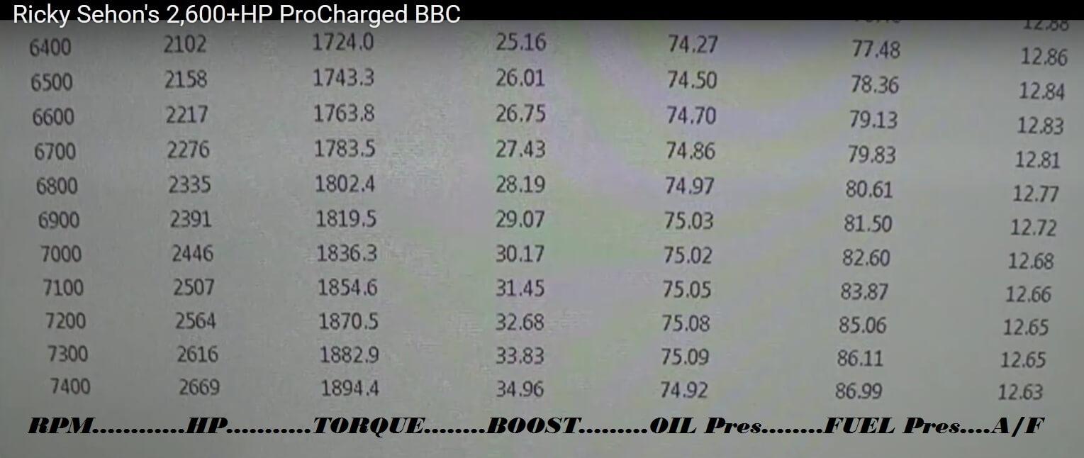 BBCProChargedDynoSheet